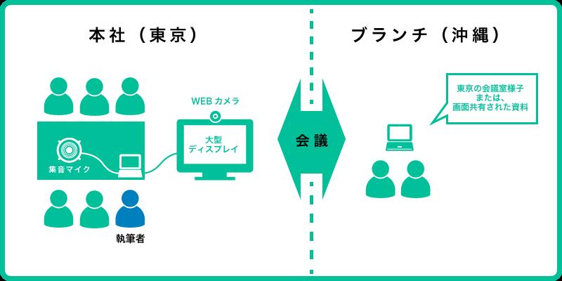 Skype-MTG-figure01